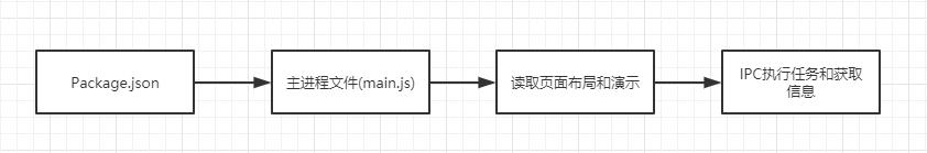 Electron的运行流程
