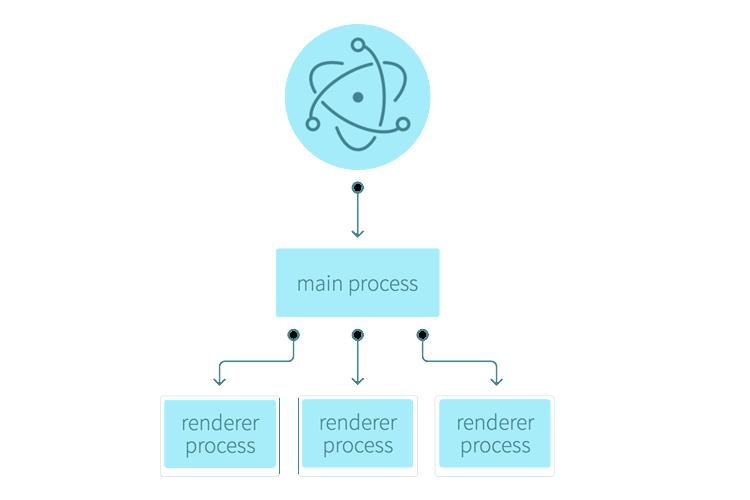 Electron的主进程和渲染进程