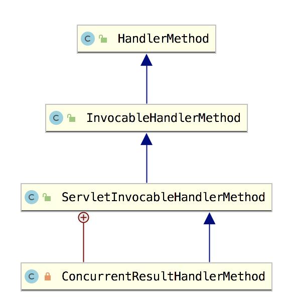 Spring Boot 定义接口的方法是否可以声明为 private?
