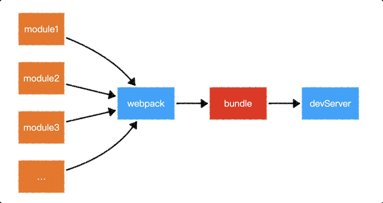 webpack 启动方式