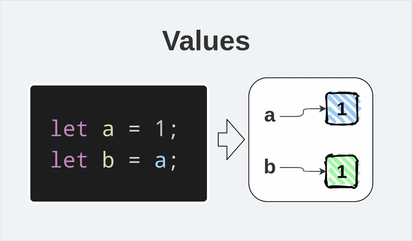 Javascript 值和引用之间的区别是什么?