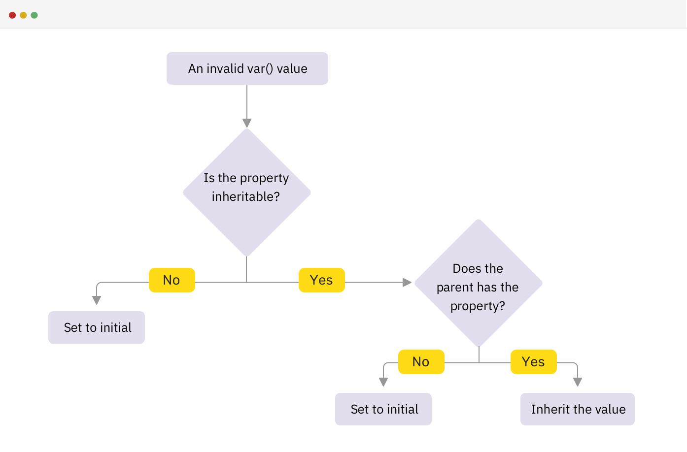 浏览器工作的流程图