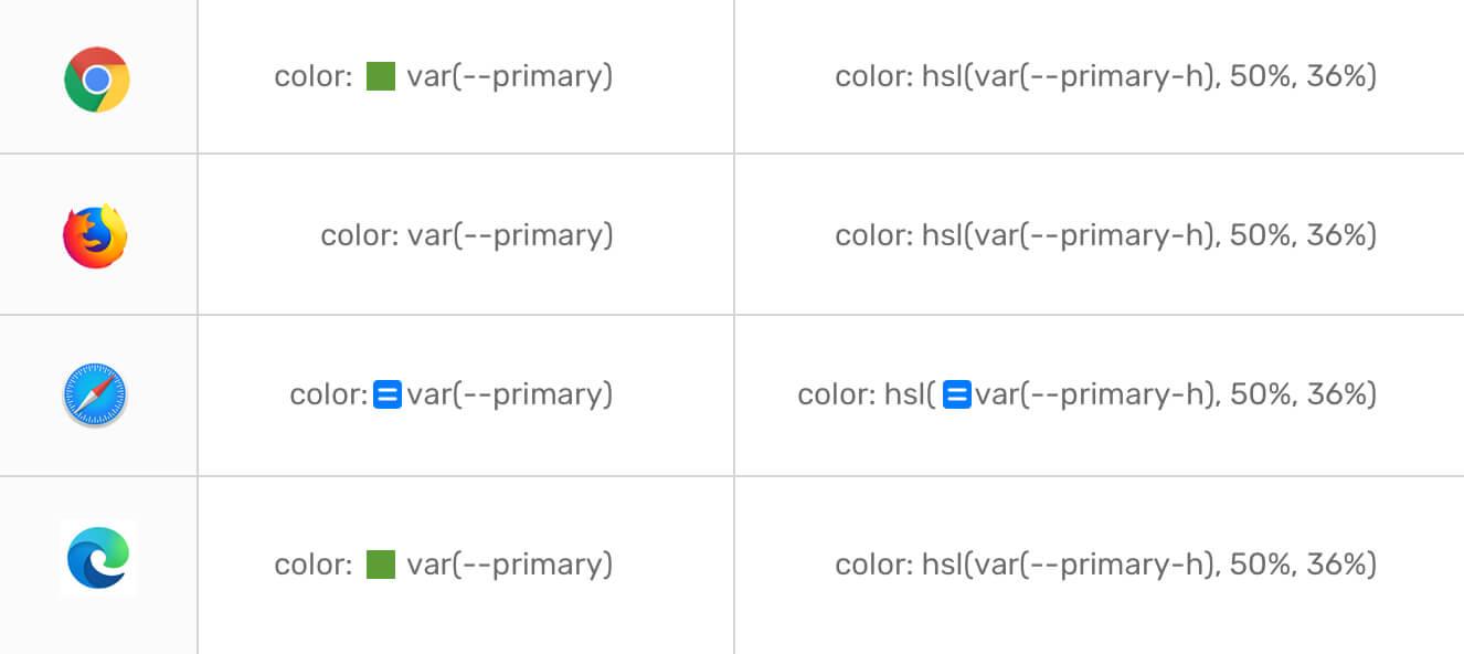 Devtools和CSS变量
