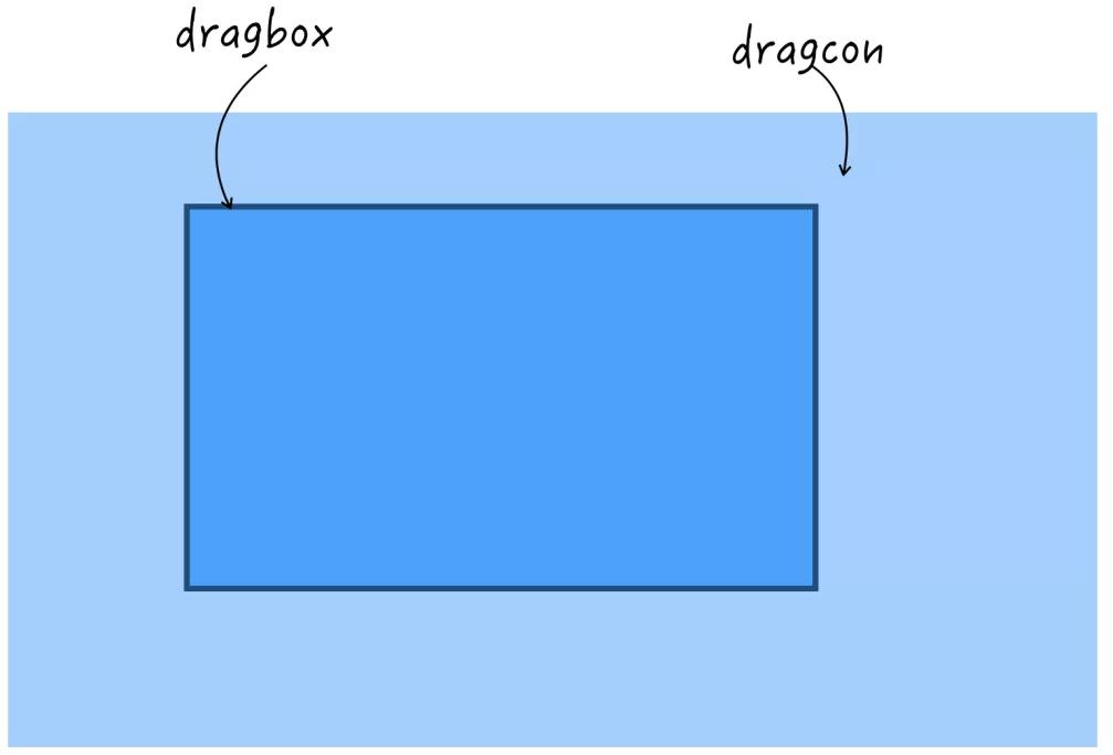 内部元素宽高都大于容器就实现两个方向的滚动了
