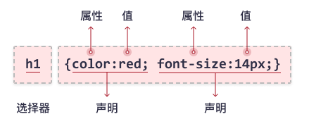 CSS 语法