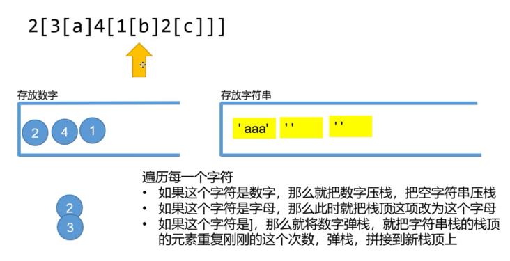 然后下移遇到 1[,分别把数字 1 和 空字符串压入: