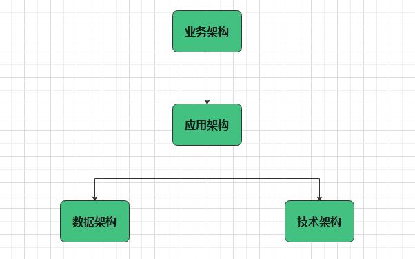 架构的分类
