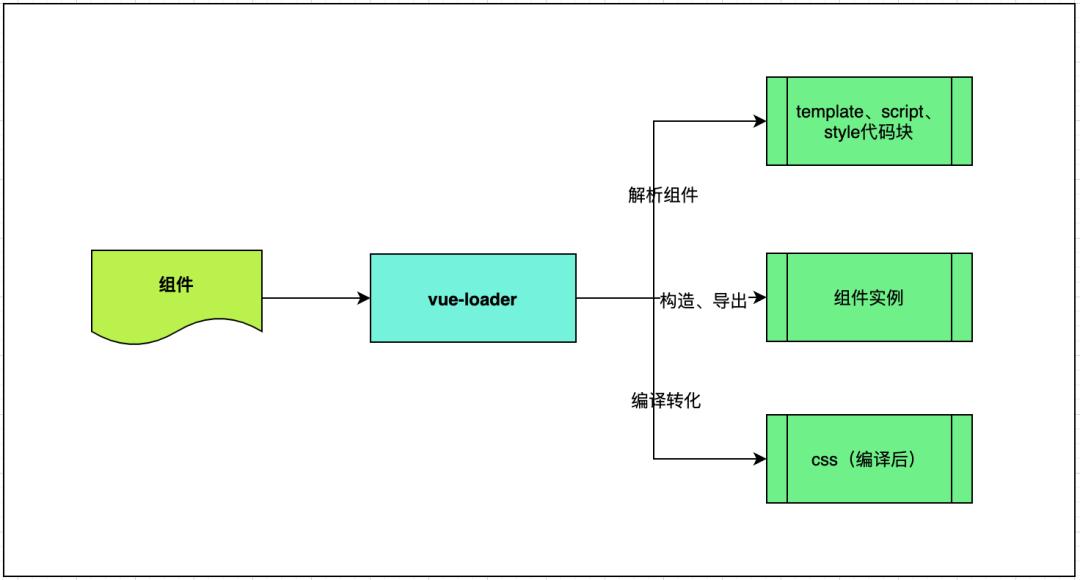 vue-loader 对 .vue 文件的处理部分