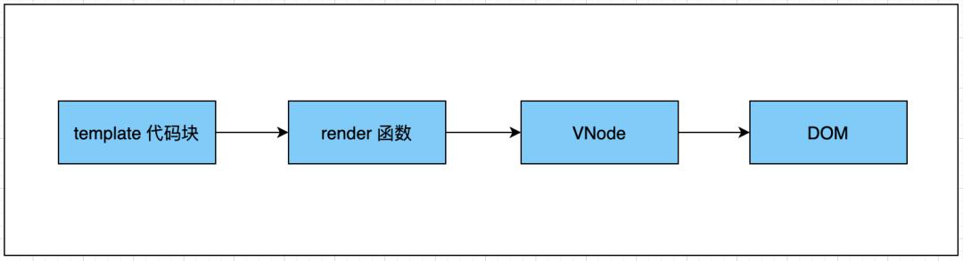 根据 VNode 渲染成真实的 DOM 在页面上