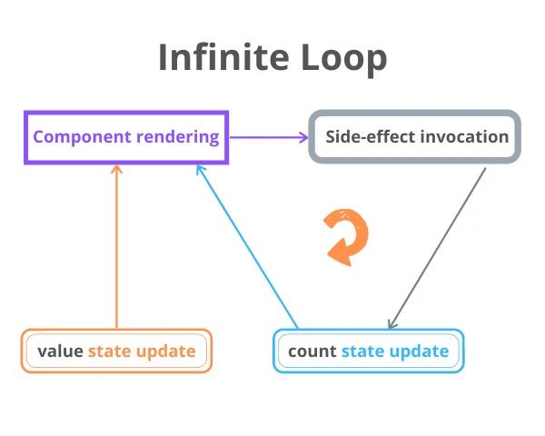 怎么解决 React.useEffect() 的无限循环