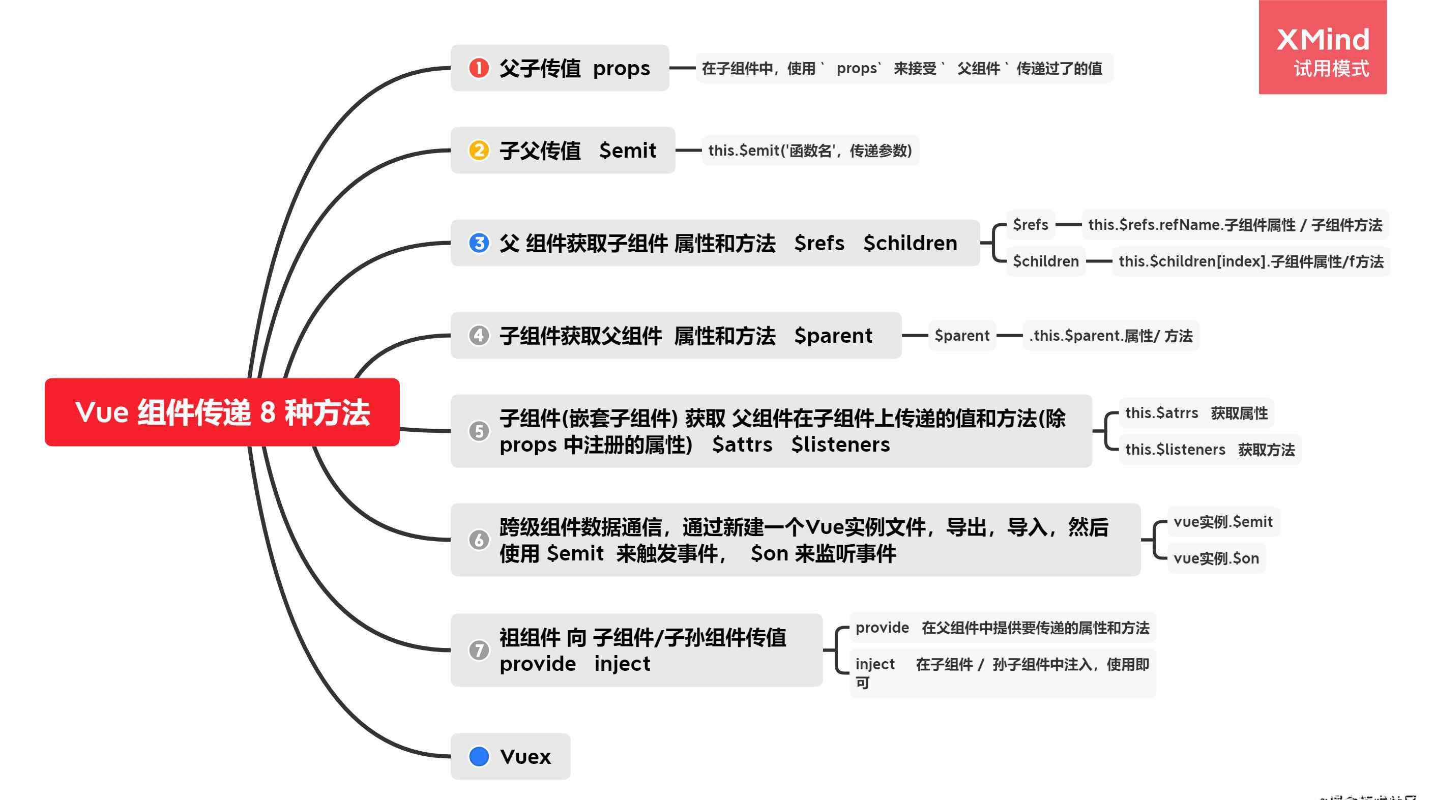 Vue 组件通信的 8 种方式