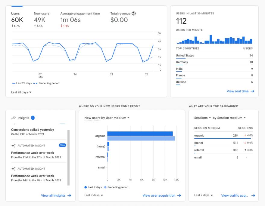 谷歌 analytics这样的分析仪表