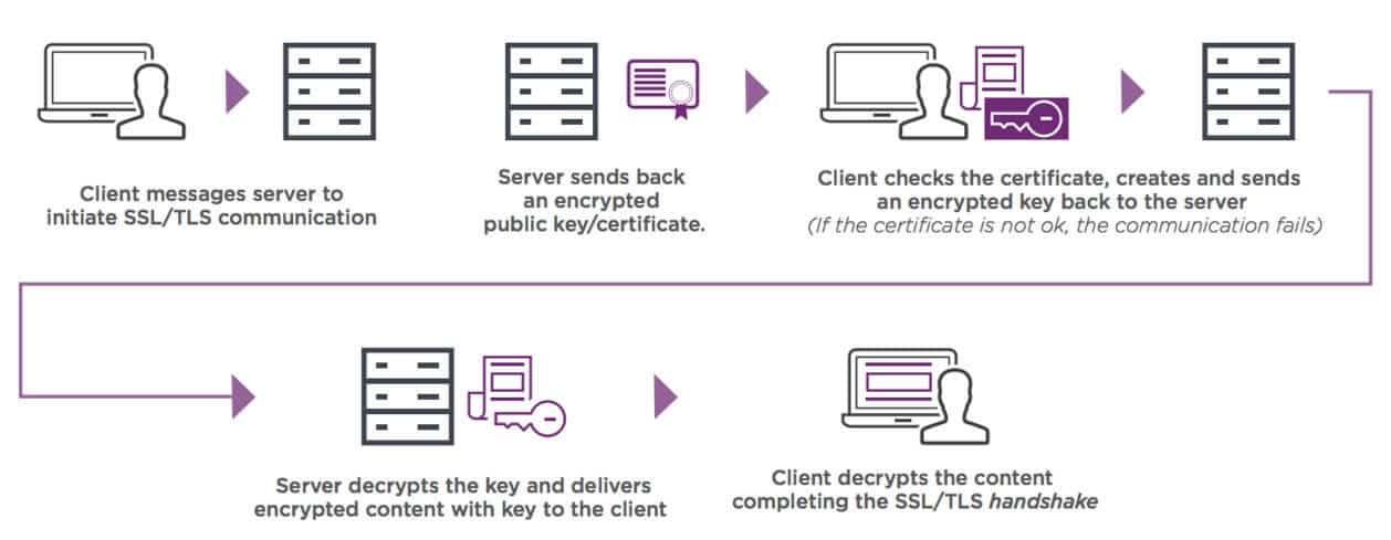 SSL 证书的工作原理