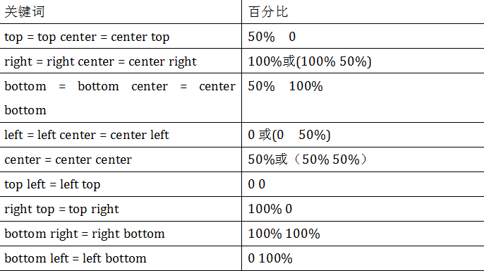 transform-origin取值和元素设置背景中的background-position取值类似