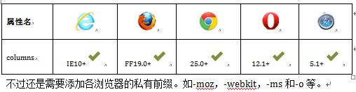 主流浏览器都对其支持
