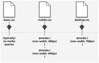不同的断点加载不同的样式文件