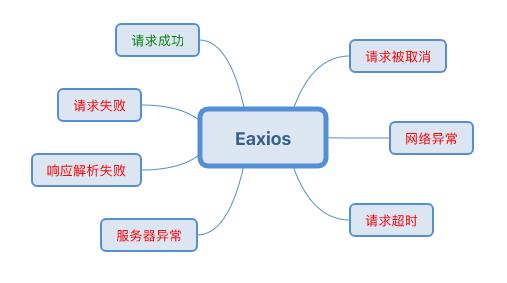 如何封装 axios 来处理百万级流量中平时少见过的问题