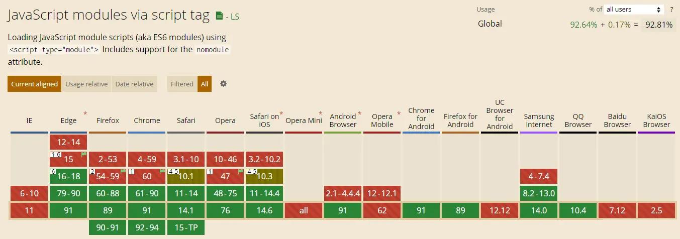 """浏览器对type=""""module""""这个新特性的支持情况"""