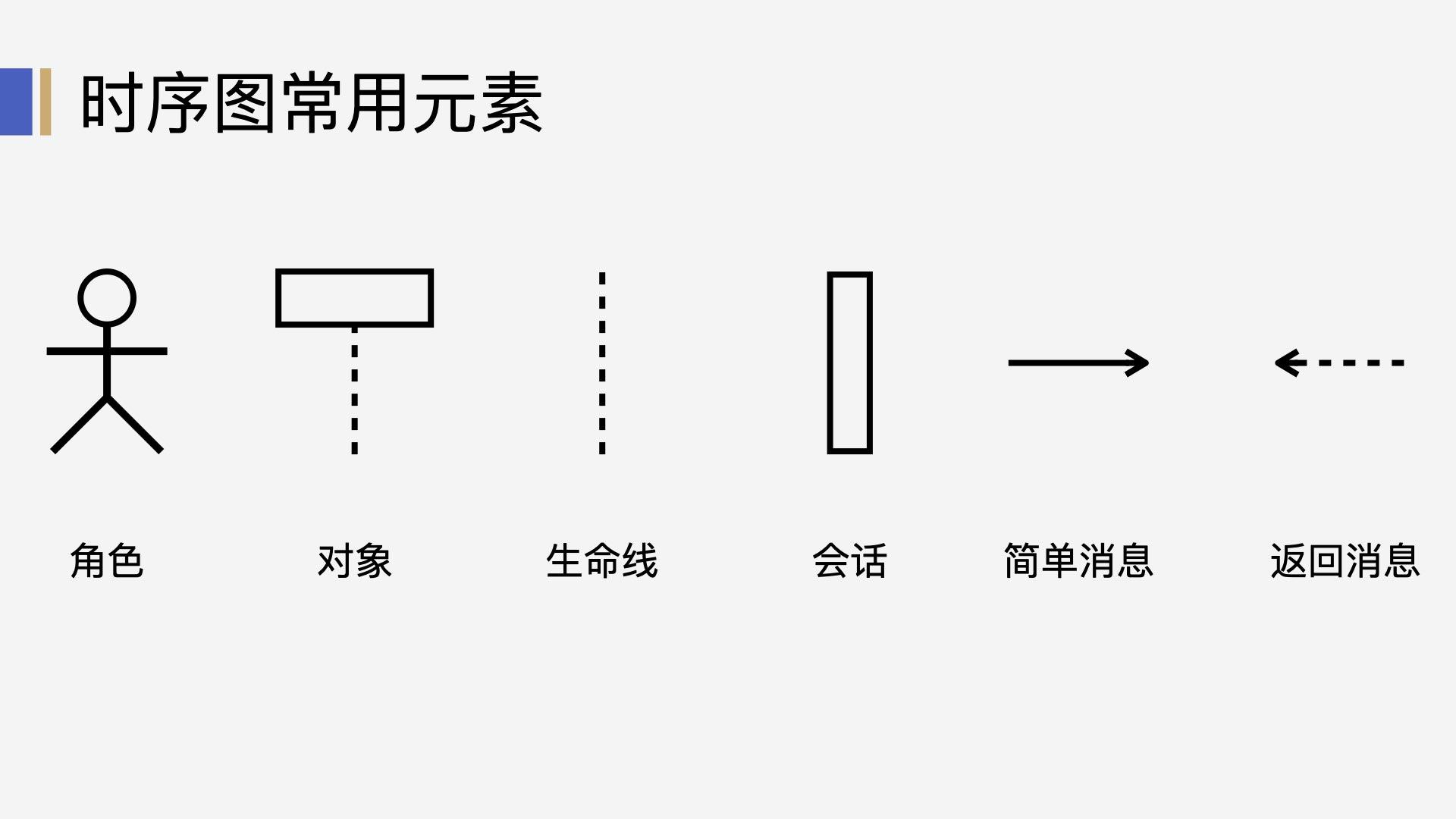 时序图的常用元素