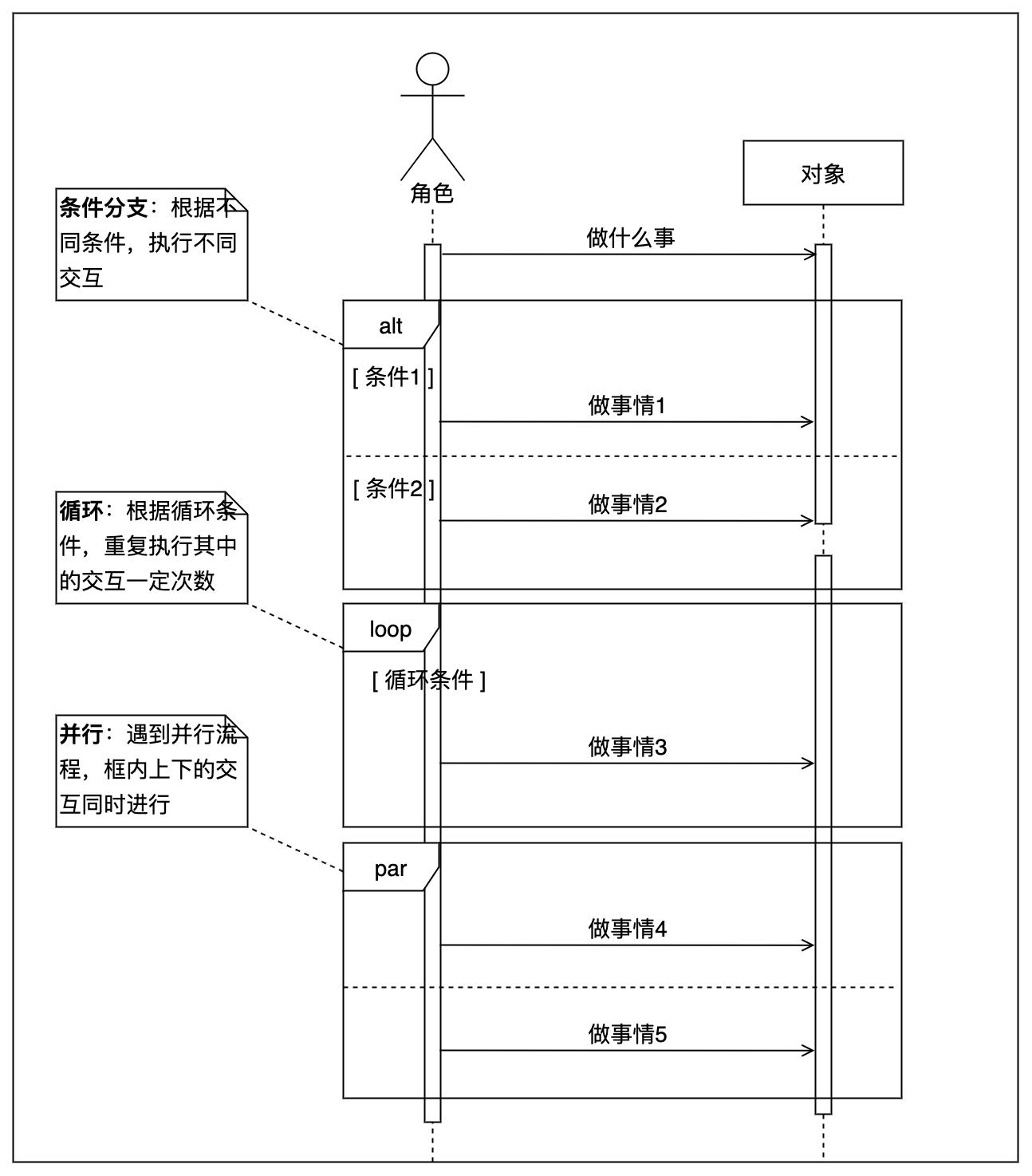 时序图三种常用的特殊结构