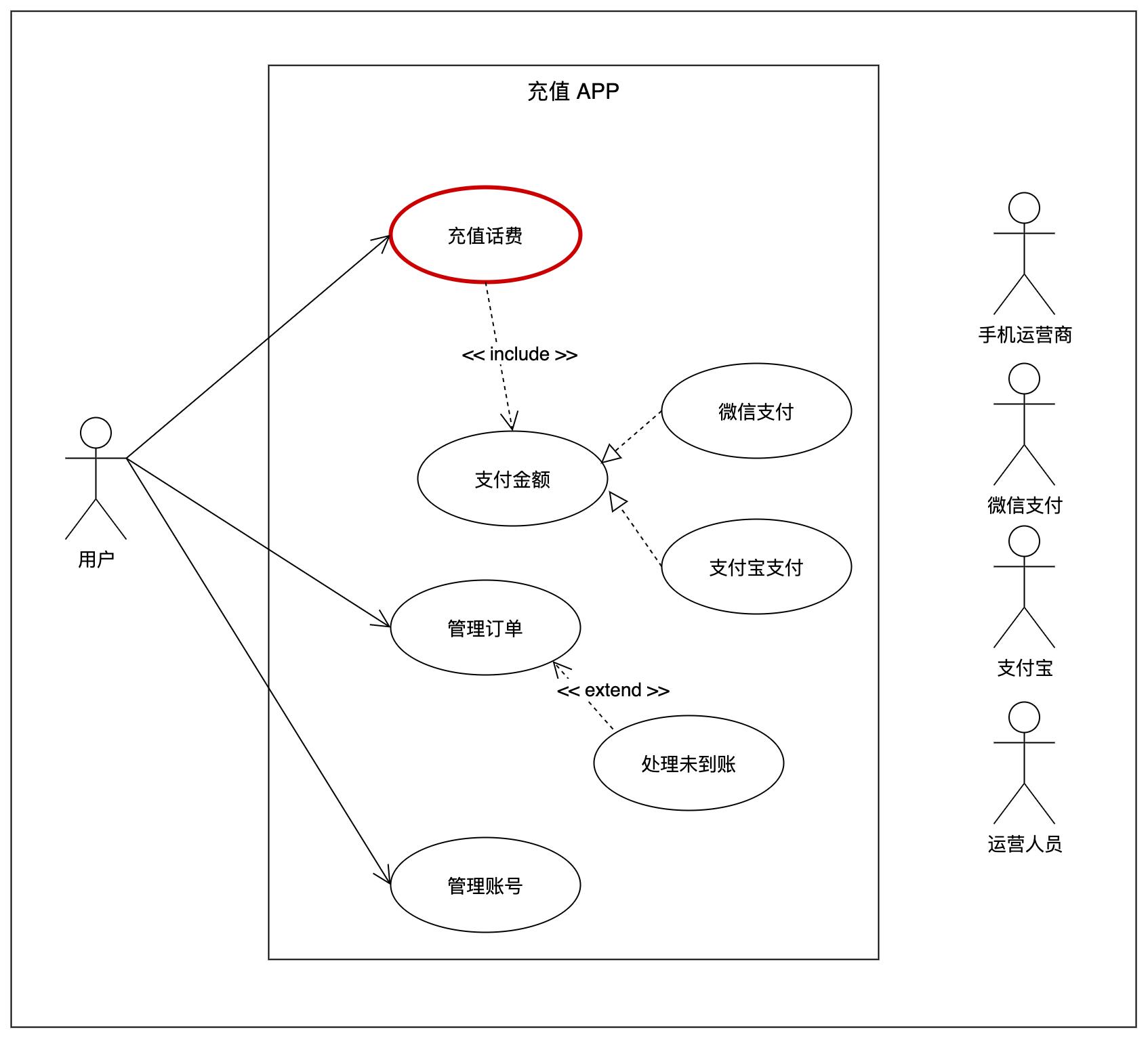 案例中「 充值 APP」 的系统用例图