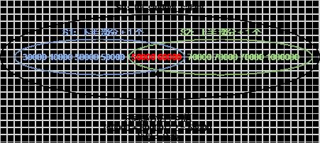 共同部分的元素的平均值就是中位数