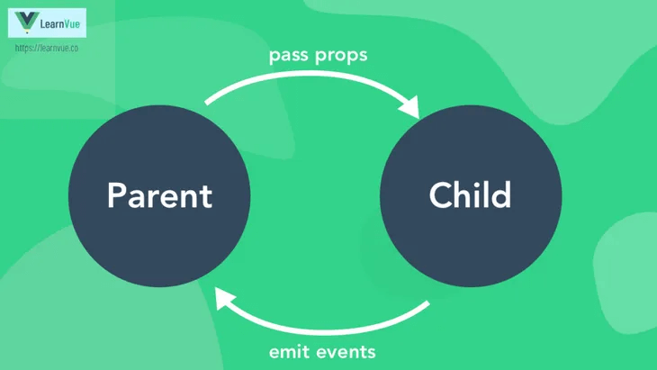 Vue3 与 Vue2 的Props、全局组件的异同点