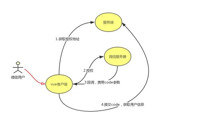 如何在Vue3项目中实现微信授权登录