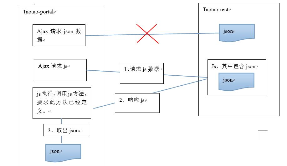 如何在原生js和jquery中使用jsonp