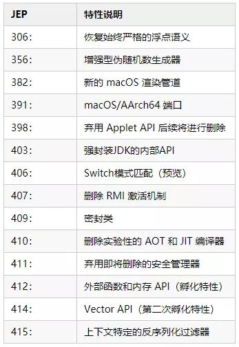 Java17将带来以下特性