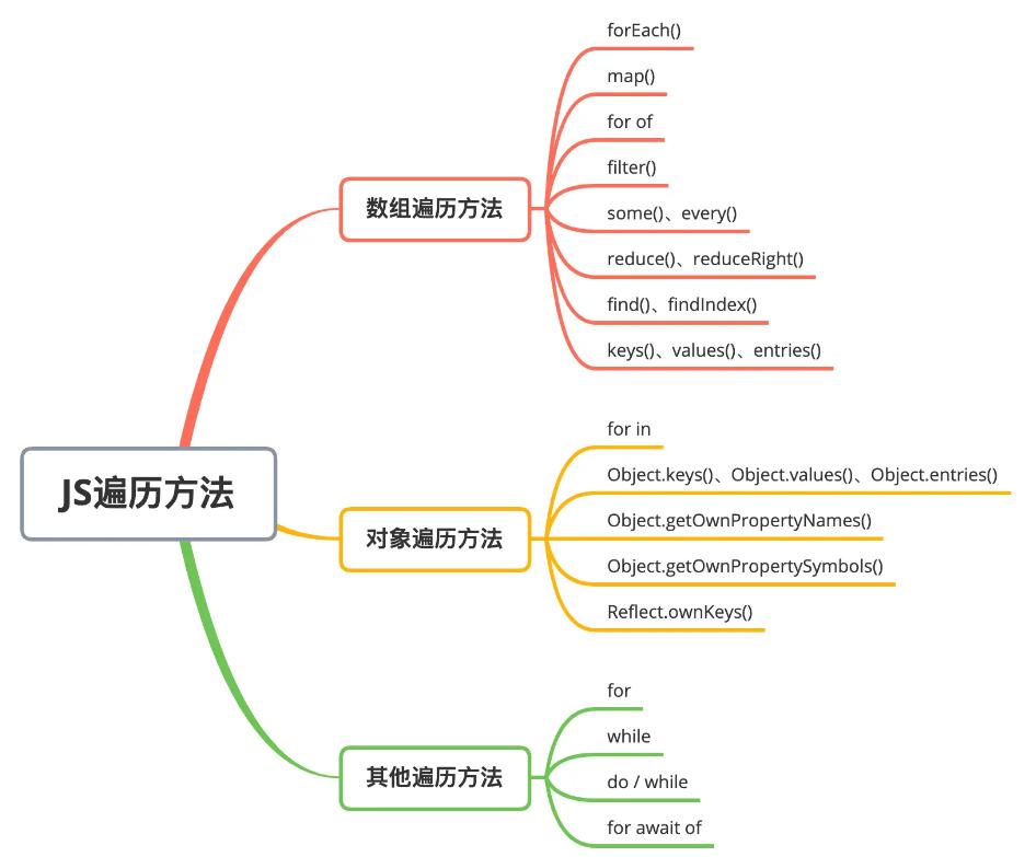 JavaScript中有哪些循环遍历方法,你知道吗?