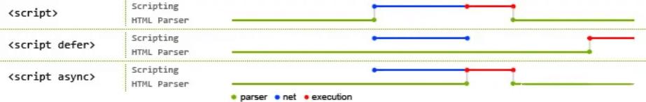 script标签中defer和async的区别