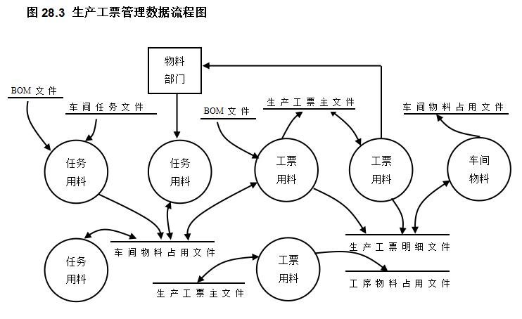 完整的ERP流程图大全