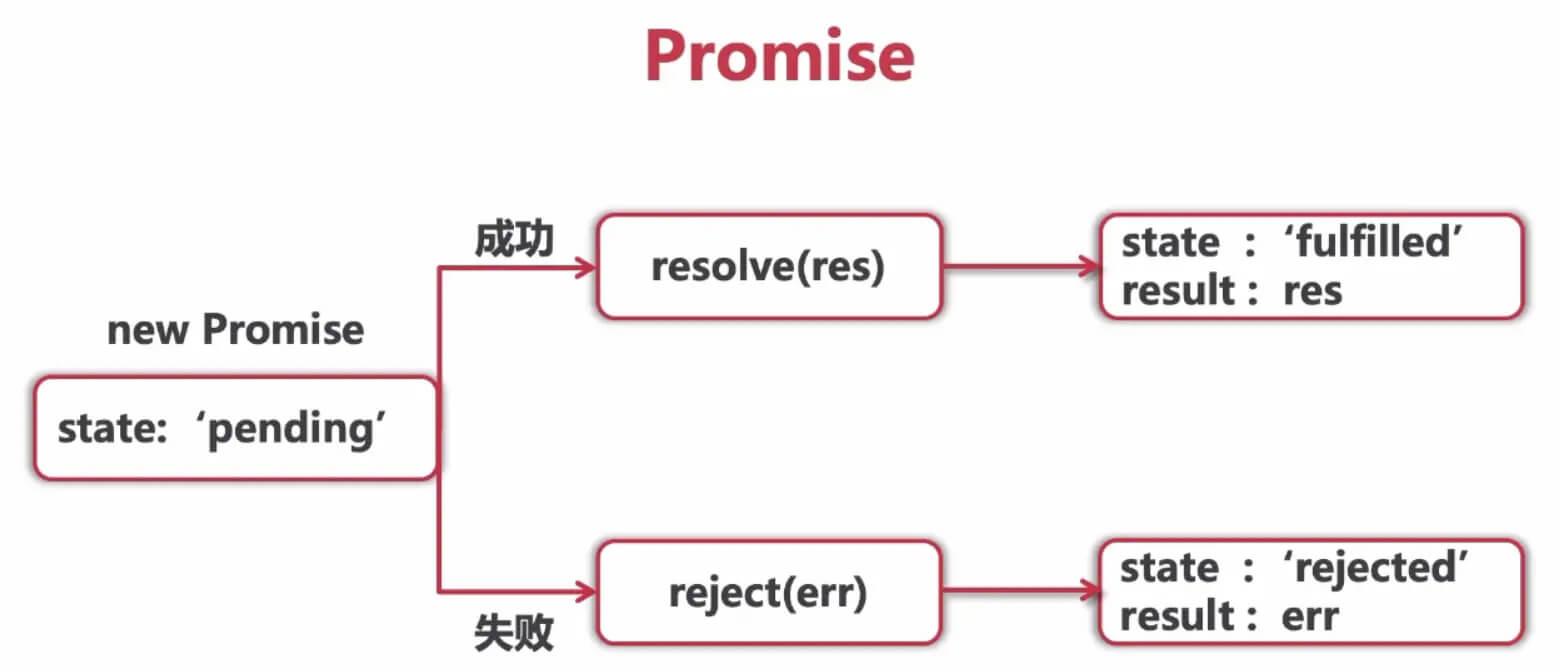 promise状态